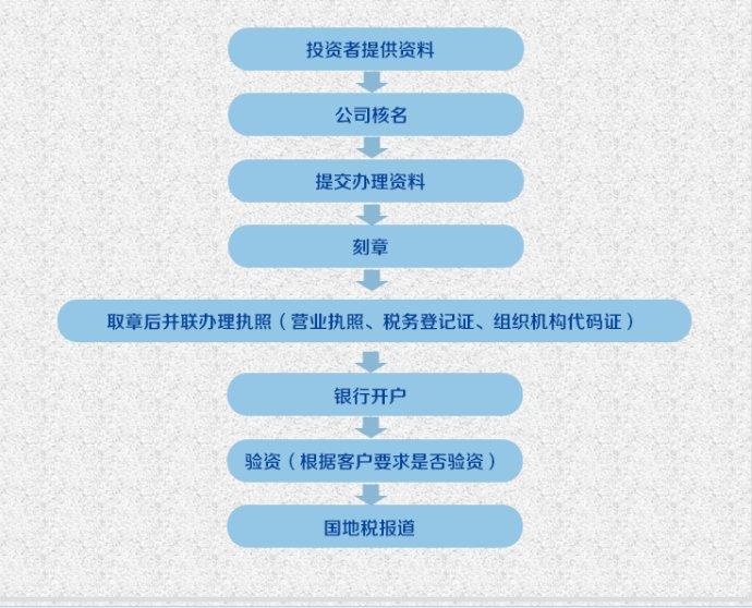 东莞工商局:注册流程你知道吗快来看看!