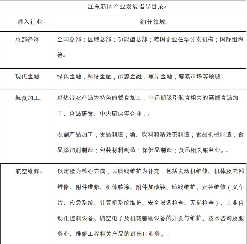 海南江東新區優惠政策詳解(二)