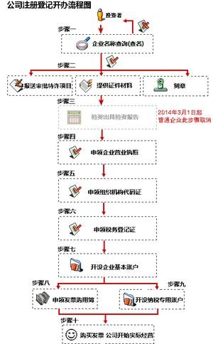 天津注册公司:如何在创业初期有效的降低创业成本呢
