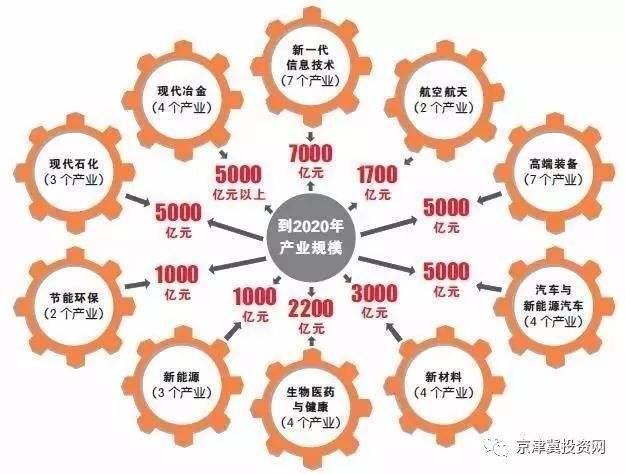 海南鼓励类产业目录(二)